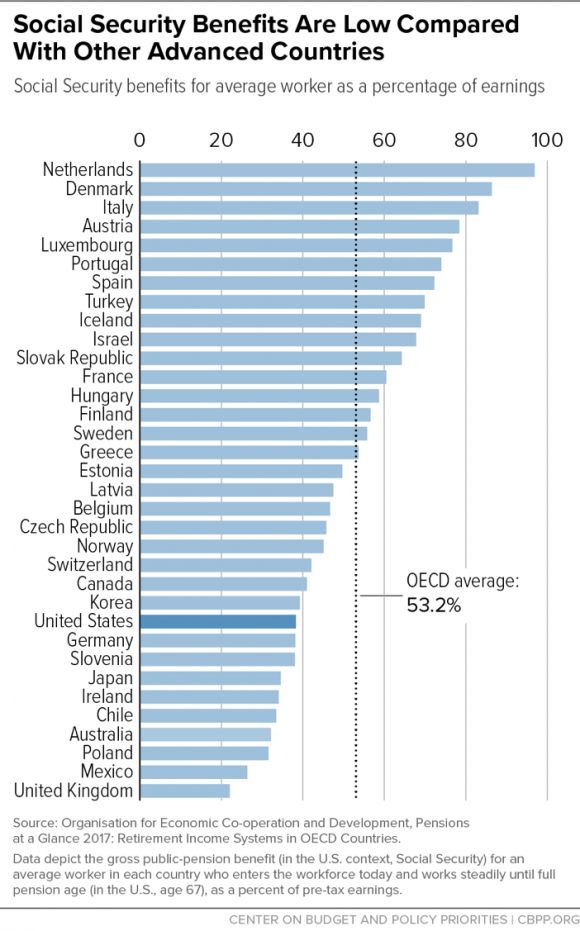 Social Security Benefits Compared to Advanced Countries Graph