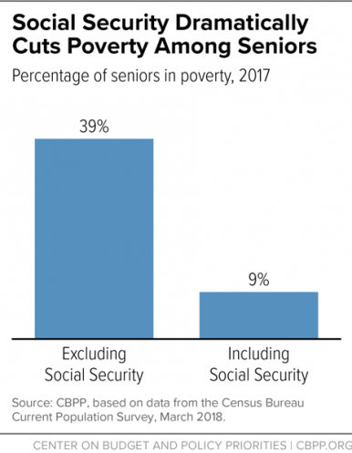 Social Security Poverty Among Seniors Graph