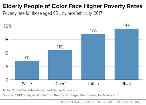 Elderly POC Poverty Rates Graph