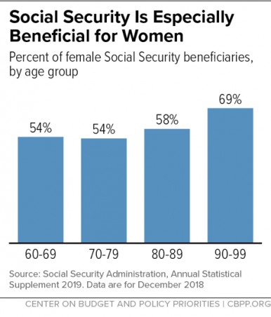 Social Security For Women Graph