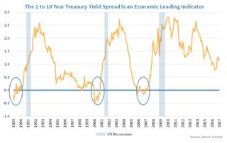 Treasury yield spread graphic