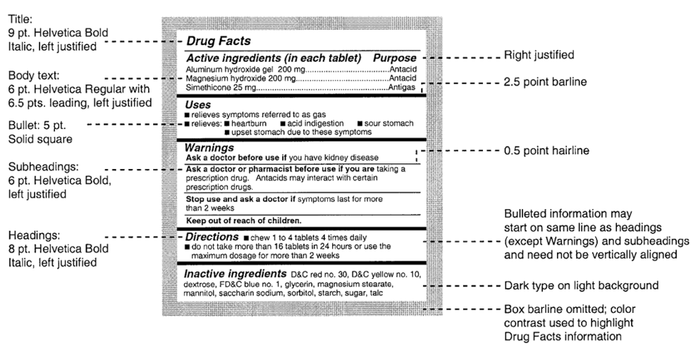 Sample Drug Facts Panel